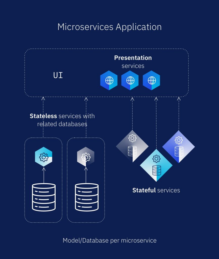 Microservices application visualization