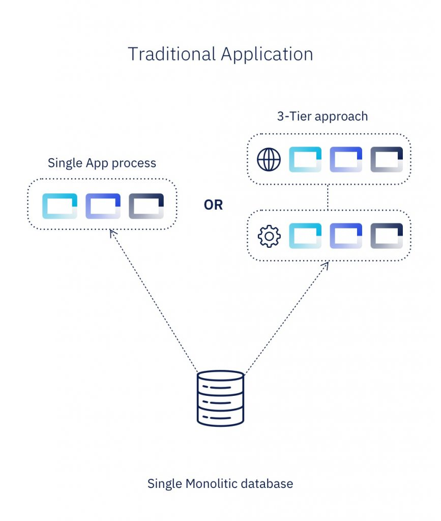 Traditional application visualisation